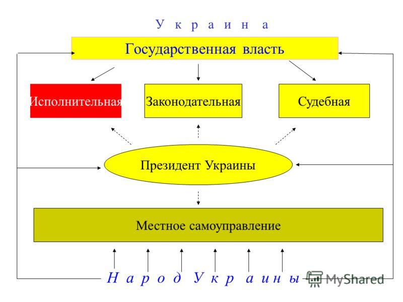 Государственная власть ИсполнительнаяЗаконодательнаяСудебная Президент Украины Местное самоуправление Н а р о д У к р а и н ы У к р а и н а