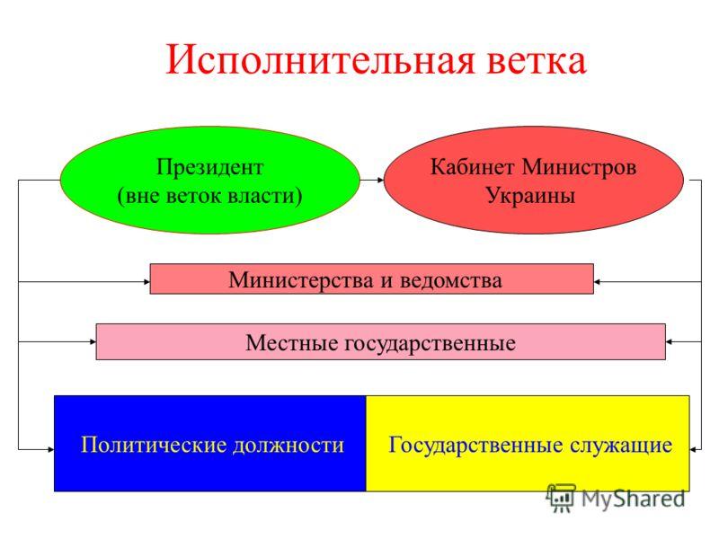 Исполнительная ветка Государственные служащие Кабинет Министров Украины Министерства и ведомства Местные государственные Политические должности Президент (вне веток власти)