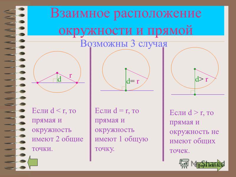 Взаимное расположение окружности и прямой r d Если d < r, то прямая и окружность имеют 2 общие точки. d= r d> r Если d = r, то прямая и окружность имеют 1 общую точку. Если d > r, то прямая и окружность не имеют общих точек. Возможны 3 случая Сфера и