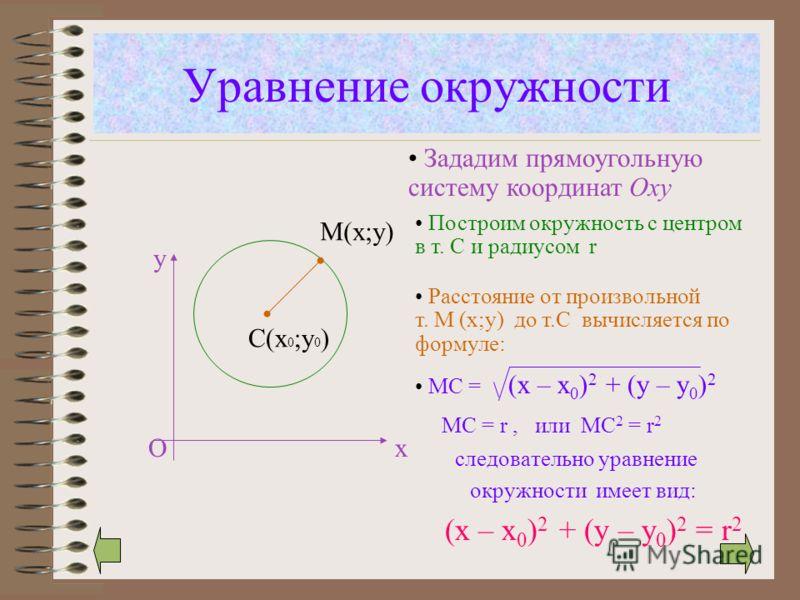 Уравнение окружности С(х 0 ;у 0 ) М(х;у) х у О следовательно уравнение окружности имеет вид: (x – x 0 ) 2 + (y – y 0 ) 2 = r 2 Зададим прямоугольную систему координат Оxy Построим окружность c центром в т. С и радиусом r Расстояние от произвольной т.