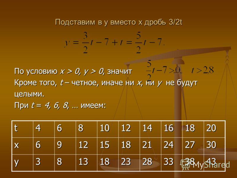 По условию x > 0, y > 0, значит Кроме того, t – четное, иначе ни x, ни y не будут целыми. При t = 4, 6, 8, … имеем: Подставим в у вместо х дробь 3/2t t468101214161820х6912151821242730 у3813182328333843