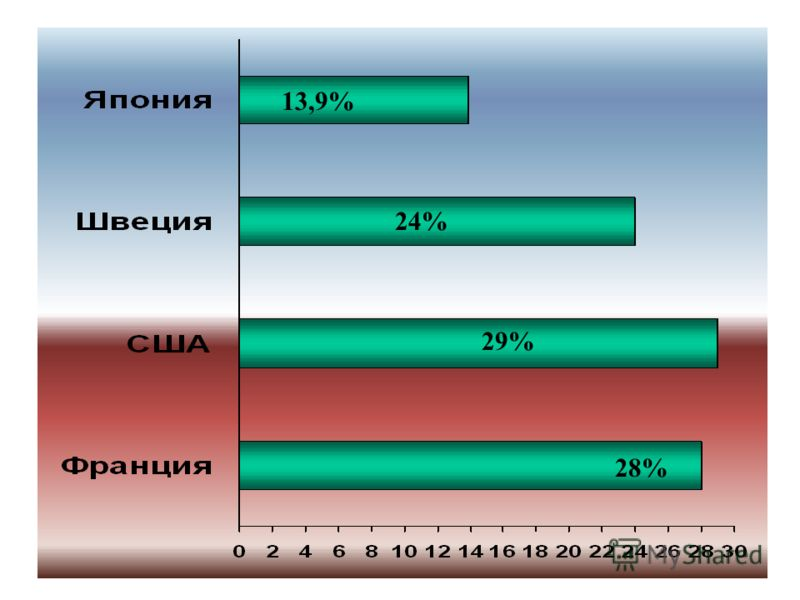 13,9% 24% 29% 28%