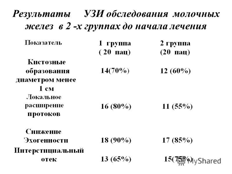 Результаты УЗИ обследования молочных желез в 2 -х группах до начала лечения