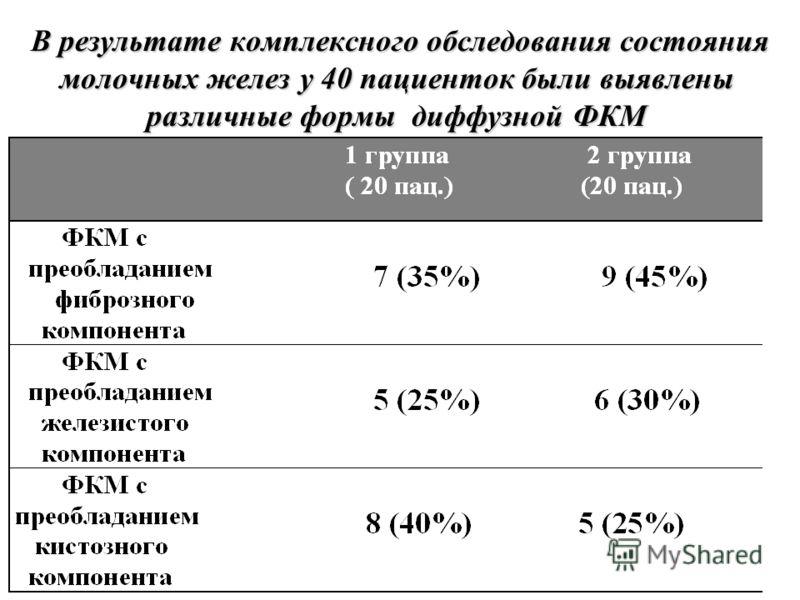 В результате комплексного обследования состояния молочных желез у 40 пациенток были выявлены различные формы диффузной ФКМ