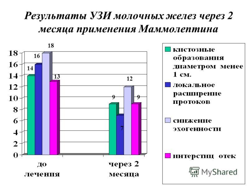 Результаты УЗИ молочных желез через 2 месяца применения Маммолептина 14 16 18 13 9 7 12 9