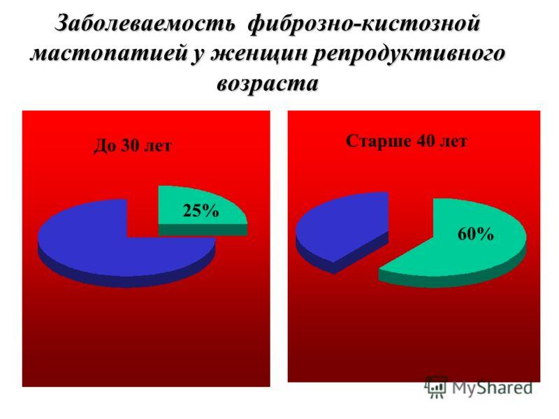 Заболеваемость фиброзно-кистозной мастопатией у женщин репродуктивного возраста 25% 60% До 30 лет Старше 40 лет