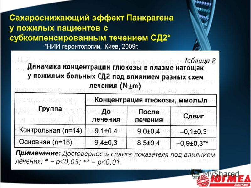 Сахароснижающий эффект Панкрагена у пожилых пациентов с субкомпенсированным течением СД2* *НИИ геронтологии, Киев, 2009г.