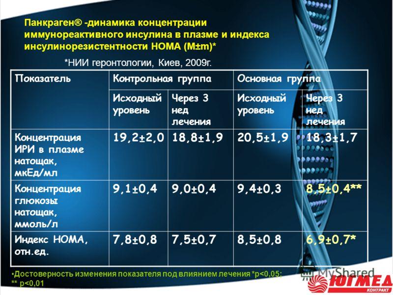 ПоказательКонтрольная группаОсновная группа Исходный уровень Через 3 нед лечения Исходный уровень Через 3 нед лечения Концентрация ИРИ в плазме натощак, мкЕд/мл 19,2±2,018,8±1,920,5±1,918,3±1,7 Концентрация глюкозы натощак, ммоль/л 9,1±0,49,0±0,49,4±