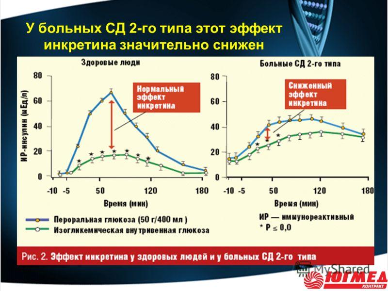У больных СД 2-го типа этот эффект инкретина значительно снижен