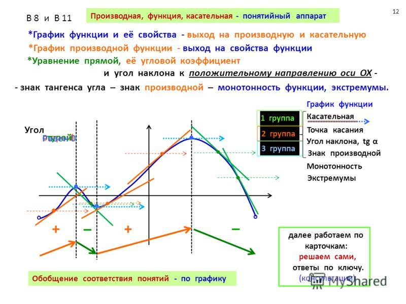 o o Производная, функция, касательная - понятийный аппарат В 8 и В 11 *График функции и её свойства - выход на производную и касательную *График производной функции - выход на свойства функции *Уравнение прямой, её угловой коэффициент и угол наклона