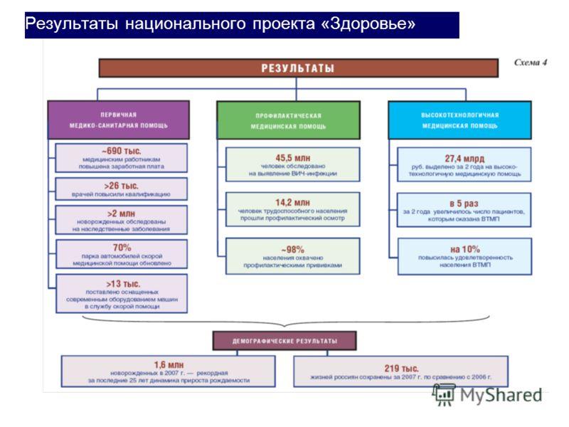 Результаты национального проекта «Здоровье»