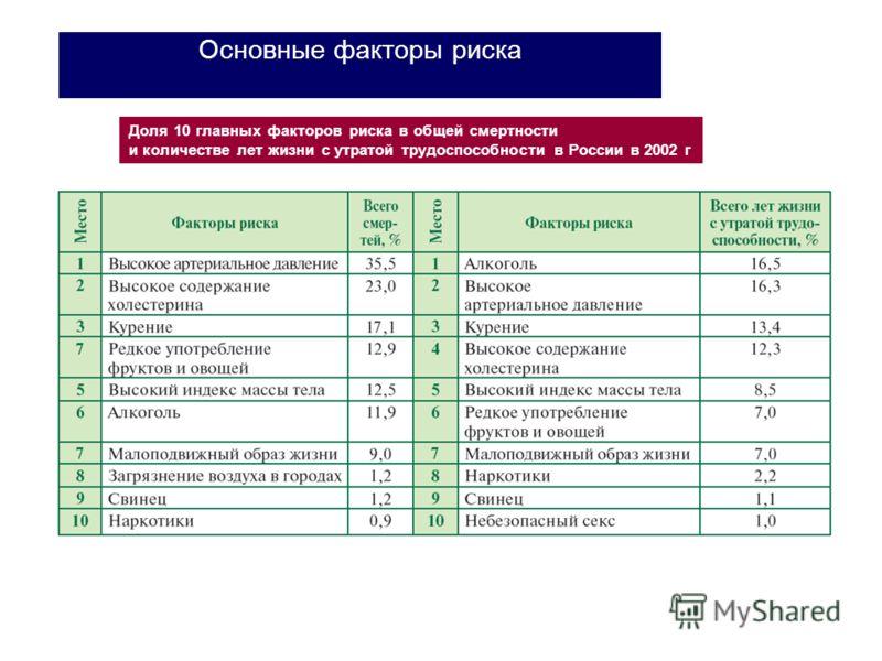 Основные факторы риска Доля 10 главных факторов риска в общей смертности и количестве лет жизни с утратой трудоспособности в России в 2002 г