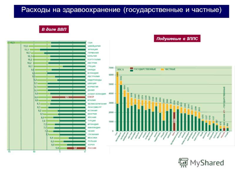 Расходы на здравоохранение (государственные и частные) В доле ВВП Подушевые в $ППС