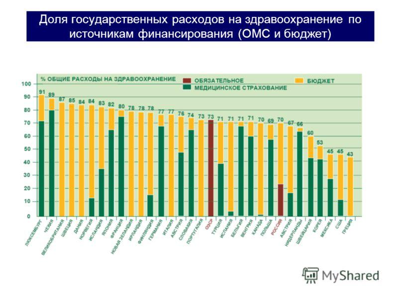 Доля государственных расходов на здравоохранение по источникам финансирования (ОМС и бюджет)