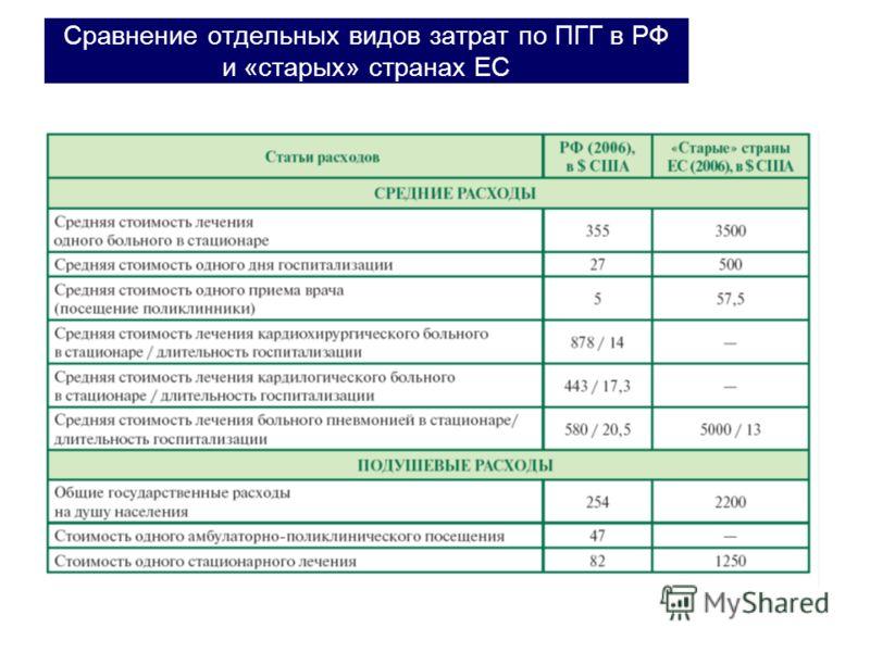 Сравнение отдельных видов затрат по ПГГ в РФ и «старых» странах ЕС