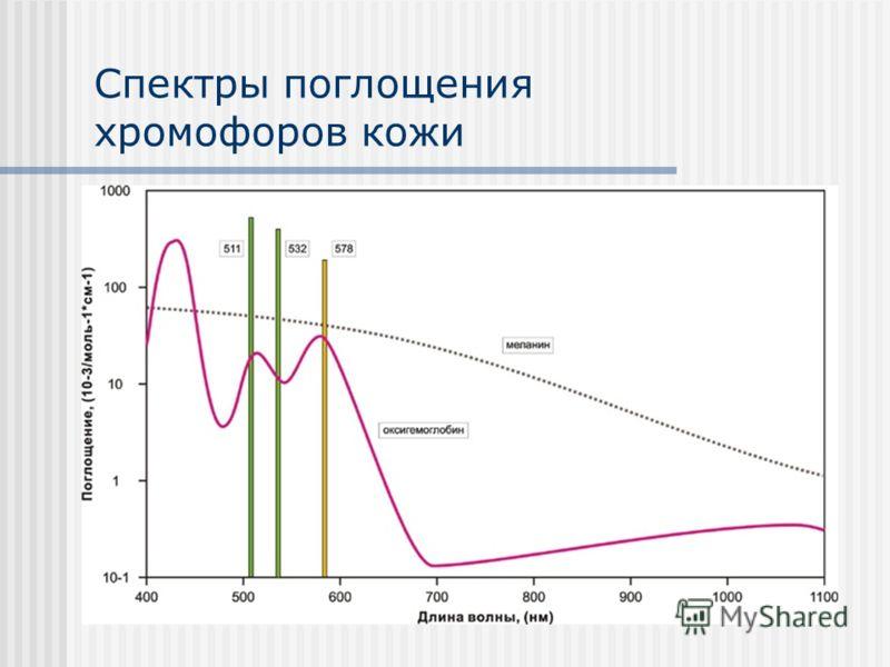 Спектры поглощения хромофоров кожи