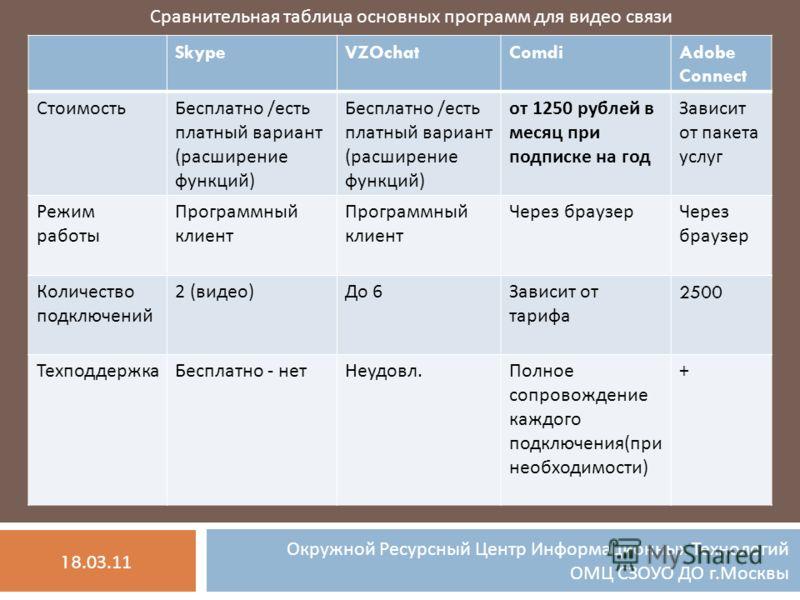 Сравнительная таблица основных программ для видео связи SkypeVZOchatComdiAdobe Connect СтоимостьБесплатно / есть платный вариант ( расширение функций ) от 1250 рублей в месяц при подписке на год Зависит от пакета услуг Режим работы Программный клиент