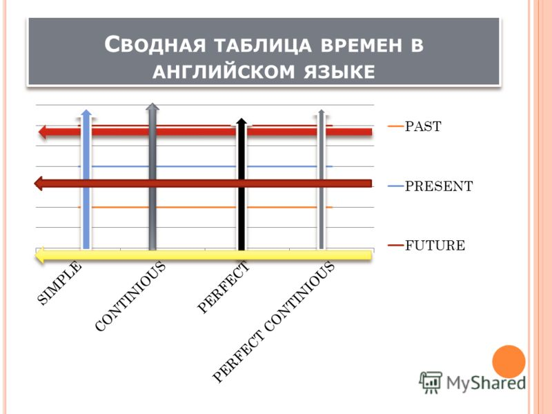 Сводная таблица времен в английском языке