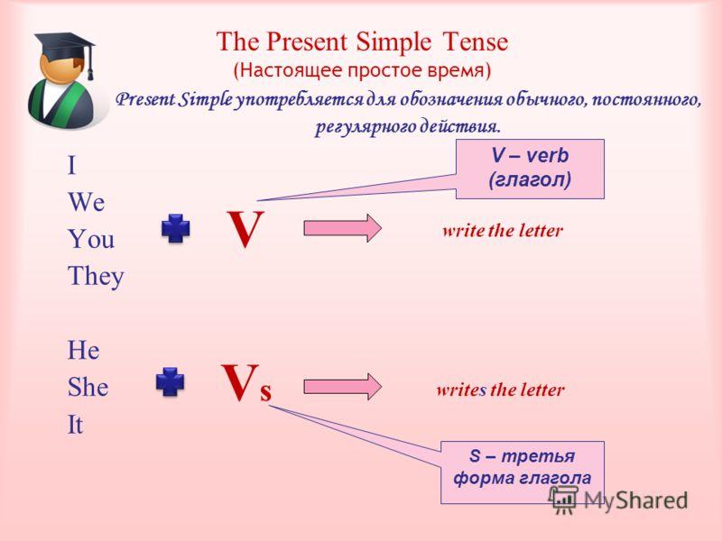 I We You They He She It The Present Simple Tense (Настоящее простое время) V – verb (глагол) V VsVs S – третья форма глагола write the letter writes the letter Present Simple употребляется для обозначения обычного, постоянного, регулярного действия.