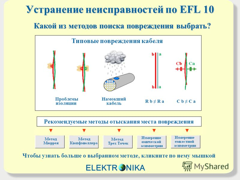 Устранение неисправностей по EFL 10 Проблемы изоляции Hамокший кабель R b R aC b C a Типовые повреждения кабеля Какой из методов поиска повреждения выбрать? Рекомендуемые методы отыскания места повреждения Чтобы узнать больше о выбранном методе, клик