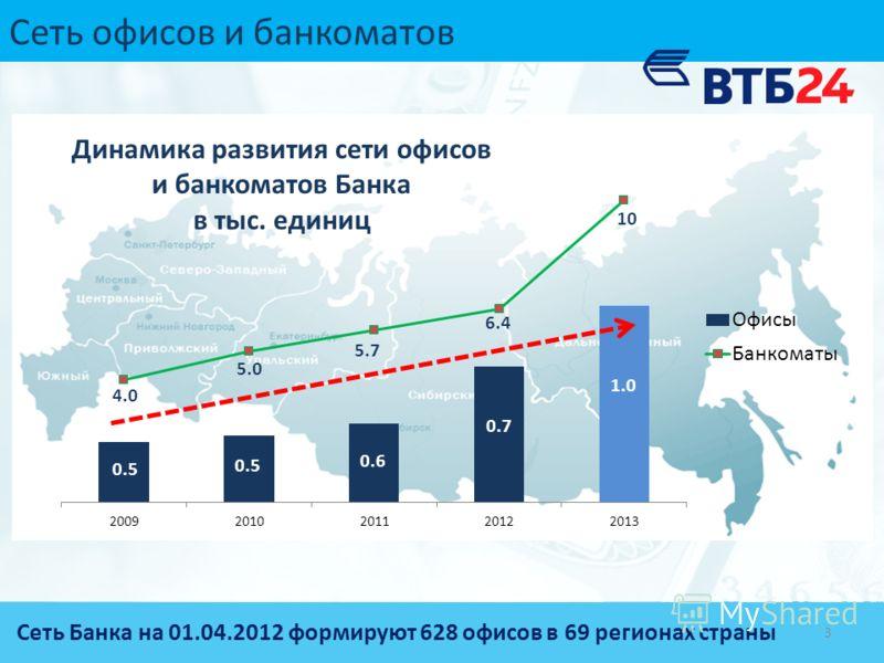 Сеть офисов и банкоматов 4.0 5.0 5.75.7 6.46.4 10 0.5 0.6 0.7 1.0 Динамика развития сети офисов и банкоматов Банка в тыс. единиц 3 Сеть Банка на 01.04.2012 формируют 628 офисов в 69 регионах страны