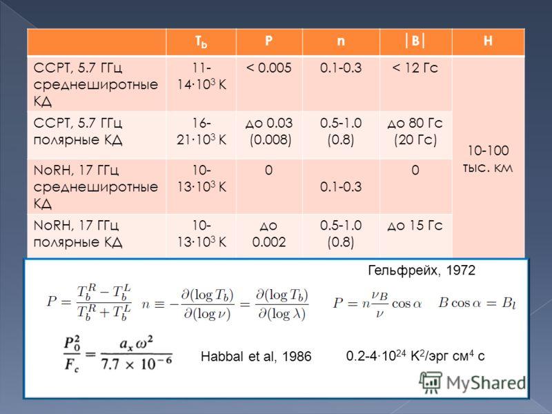 TbTb PnBH ССРТ, 5.7 ГГц среднеширотные КД 11- 1410 3 K < 0.0050.1-0.3< 12 Гс 10-100 тыс. км ССРТ, 5.7 ГГц полярные КД 16- 2110 3 K до 0.03 (0.008) 0.5-1.0 (0.8) до 80 Гс (20 Гс) NoRH, 17 ГГц среднеширотные КД 10- 1310 3 K 0 0.1-0.3 0 NoRH, 17 ГГц пол