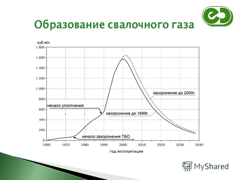 Образование свалочного газа