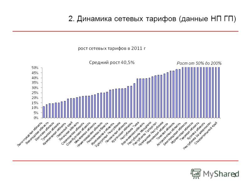 3 2. Динамика сетевых тарифов (данные НП ГП) Рост от 50% до 200%