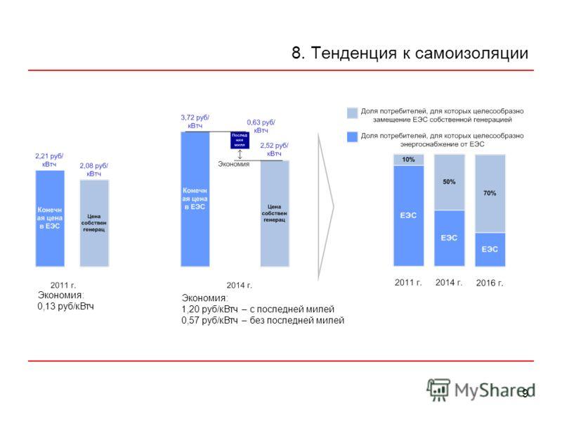 9 8. Тенденция к самоизоляции Экономия: 0,13 руб/кВтч Экономия: 1,20 руб/кВтч – с последней милей 0,57 руб/кВтч – без последней милей