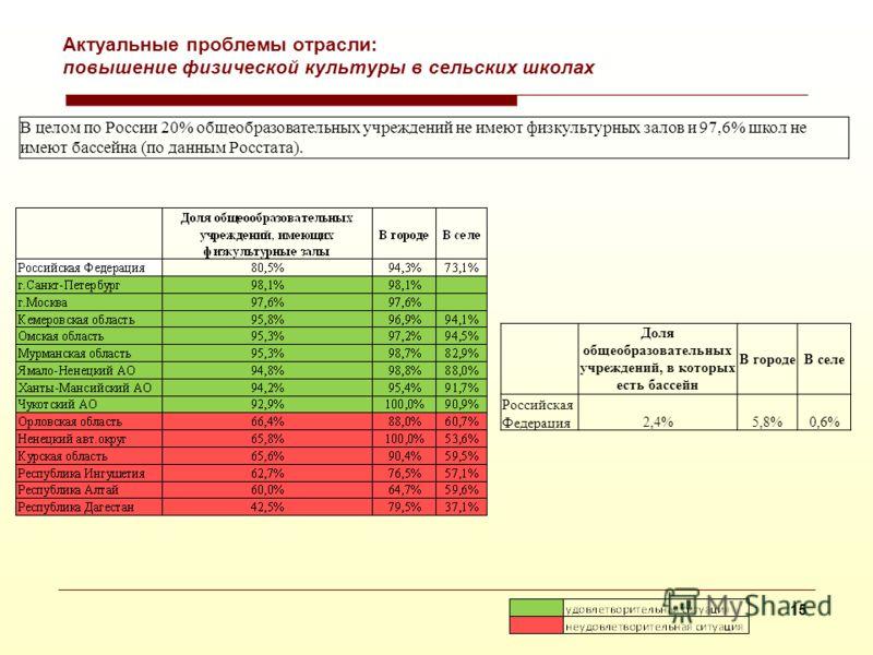 14 Актуальные проблемы отрасли: организация питания в сельских школах В целом по России 8% общеобразовательных учреждений не имеют столовую или буфет, в сельской местности - 11% (по данным Росстата). При этом только в 24% учреждениях, где имеются сто