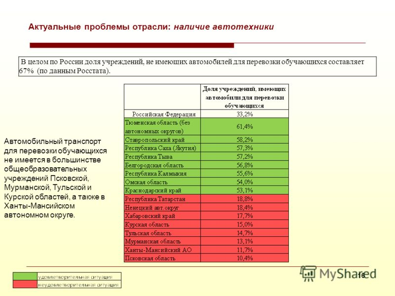 15 Актуальные проблемы отрасли: повышение физической культуры в сельских школах В целом по России 20% общеобразовательных учреждений не имеют физкультурных залов и 97,6% школ не имеют бассейна (по данным Росстата). Доля общеобразовательных учреждений