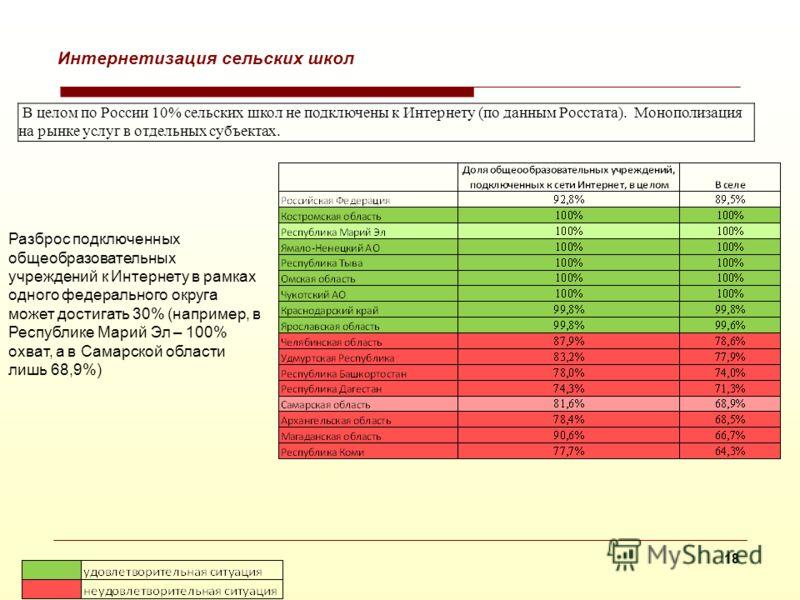 17 Актуальные проблемы отрасли: компьютеризация сельских школ В целом по России 19% общеобразовательных учреждений не имеют кабинеты основ информатики и вычислительной техники. В сельской местности - 24%. (по данным Росстата).