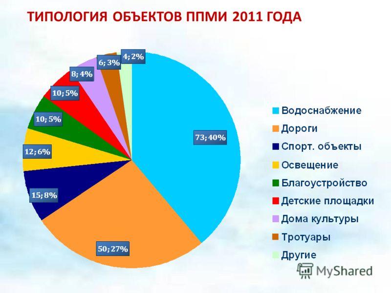 ТИПОЛОГИЯ ОБЪЕКТОВ ППМИ 2011 ГОДА