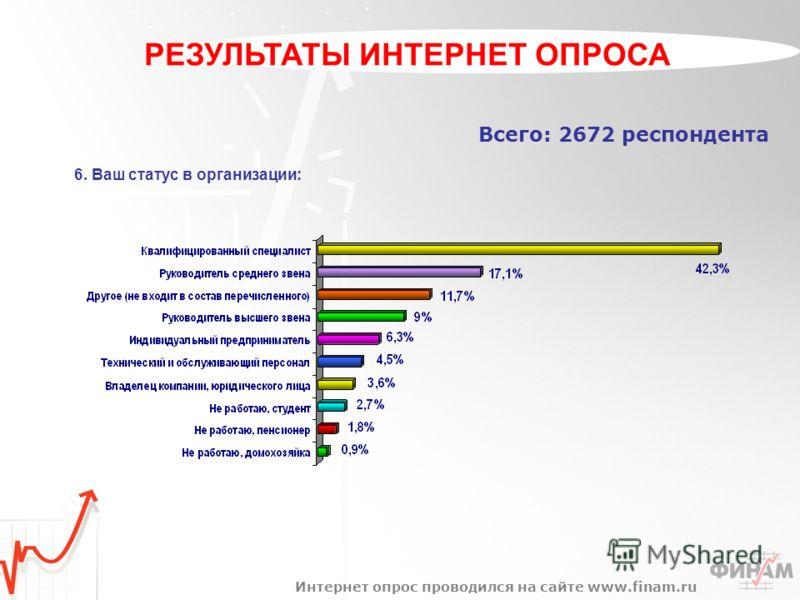 Всего: 2672 респондента 6. Ваш статус в организации: Интернет опрос проводился на сайте www.finam.ru РЕЗУЛЬТАТЫ ИНТЕРНЕТ ОПРОСА