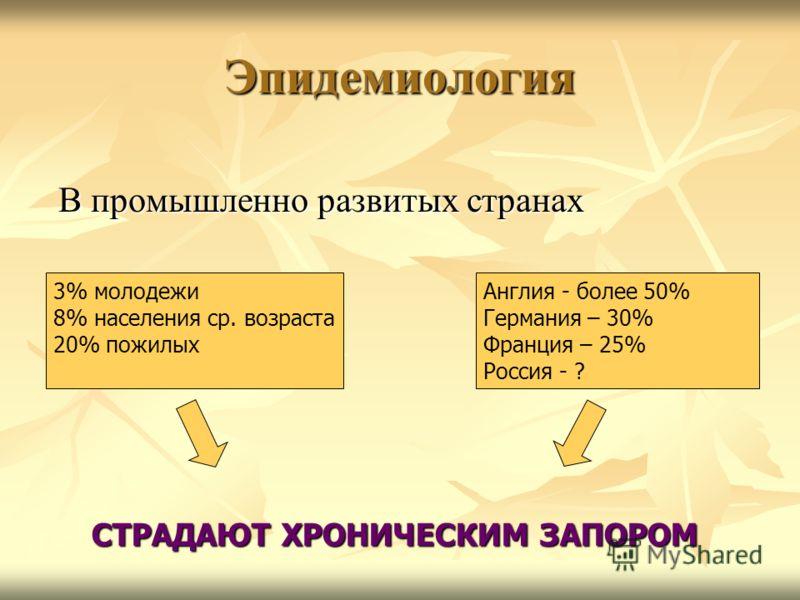 Эпидемиология В промышленно развитых странах В промышленно развитых странах 3% молодежи 8% населения ср. возраста 20% пожилых Англия - более 50% Германия – 30% Франция – 25% Россия - ? СТРАДАЮТ ХРОНИЧЕСКИМ ЗАПОРОМ