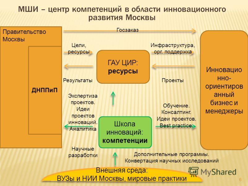 6 МШИ – центр компетенций в области инновационного развития Москвы Правительство Москвы ДНППиП ГАУ ЦИР: ресурсы Инновацио нно- ориентиров анный бизнес и менеджеры Школа инноваций: компетенции Цели, ресурсы Результаты Инфраструктура, орг. поддержка Пр