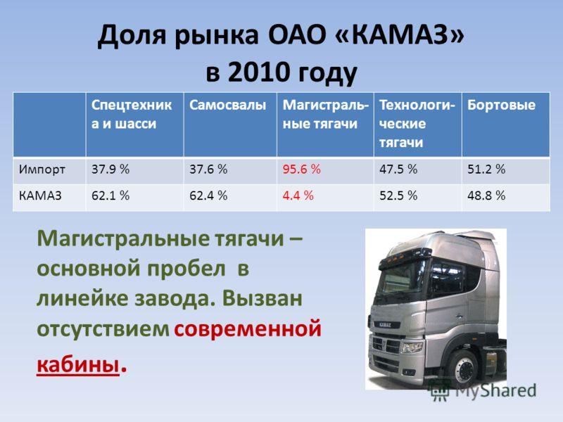Доля рынка ОАО «КАМАЗ» в 2010 году Спецтехник а и шасси СамосвалыМагистраль- ные тягачи Технологи- ческие тягачи Бортовые Импорт37.9 %37.6 %95.6 %47.5 %51.2 % КАМАЗ62.1 %62.4 %4.4 %52.5 %48.8 % Магистральные тягачи – основной пробел в линейке завода.