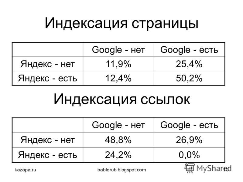kazapa.rubablorub.blogspot.com10 Индексация страницы Индексация ссылок Google - нетGoogle - есть Яндекс - нет11,9%25,4% Яндекс - есть12,4%50,2% Google - нетGoogle - есть Яндекс - нет48,8%26,9% Яндекс - есть24,2%0,0%