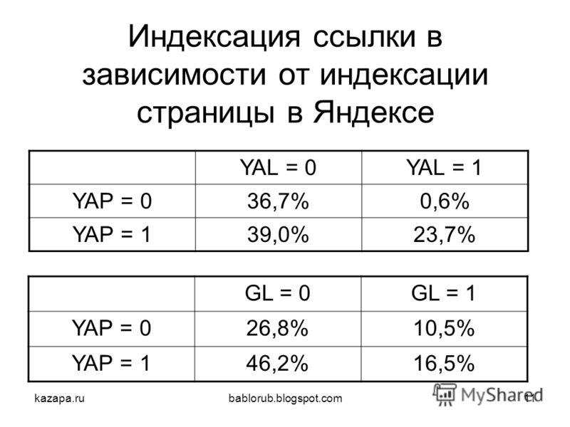 kazapa.rubablorub.blogspot.com11 Индексация ссылки в зависимости от индексации страницы в Яндексе YAL = 0YAL = 1 YAP = 036,7%0,6%0,6% YAP = 139,0%23,7% GL = 0GL = 1 YAP = 026,8%10,5% YAP = 146,2%16,5%