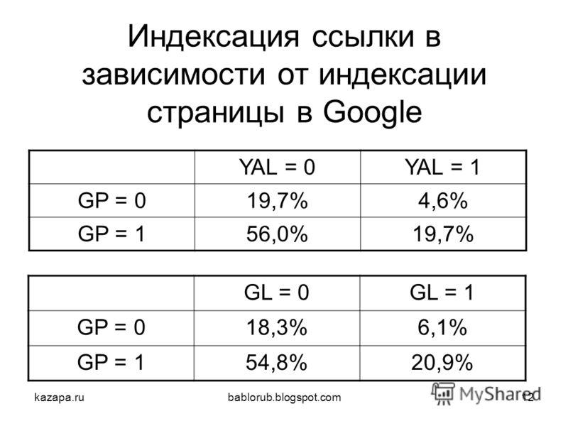 kazapa.rubablorub.blogspot.com12 Индексация ссылки в зависимости от индексации страницы в Google YAL = 0YAL = 1 GP = 019,7%4,6%4,6% GP = 156,0%19,7% GL = 0GL = 1 GP = 018,3%6,1%6,1% GP = 154,8%20,9%
