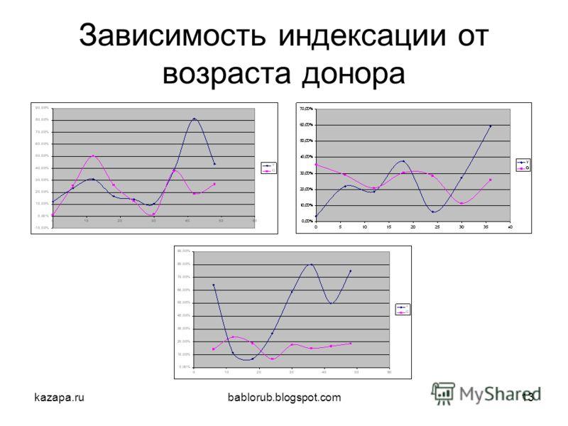 kazapa.rubablorub.blogspot.com13 Зависимость индексации от возраста донора