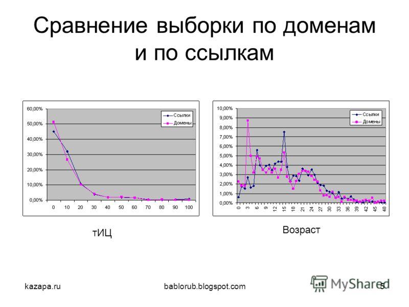 kazapa.rubablorub.blogspot.com5 Сравнение выборки по доменам и по ссылкам тИЦ Возраст