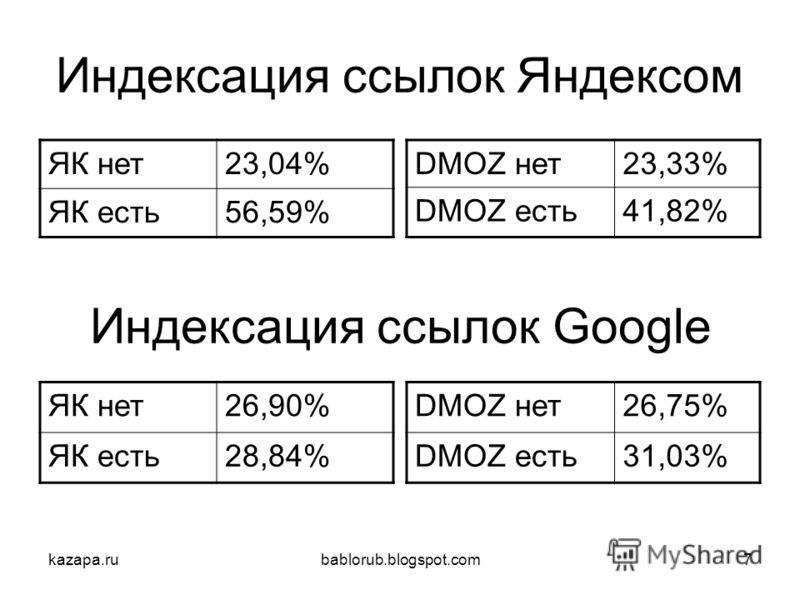 kazapa.rubablorub.blogspot.com7 Индексация ссылок Яндексом ЯК нет23,04% ЯК есть56,59% DMOZ нет23,33% DMOZ есть41,82% ЯК нет26,90% ЯК есть28,84% Индексация ссылок Google DMOZ нет26,75% DMOZ есть31,03%