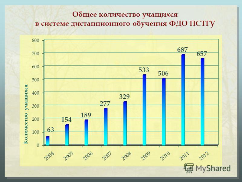 Общее количество учащихся в системе дистанционного обучения ФДО ПСТГУ