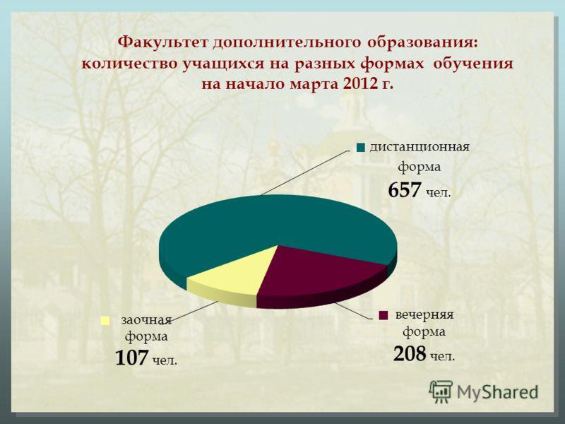Факультет дополнительного образования: количество учащихся на разных формах обучения на начало марта 2012 г.