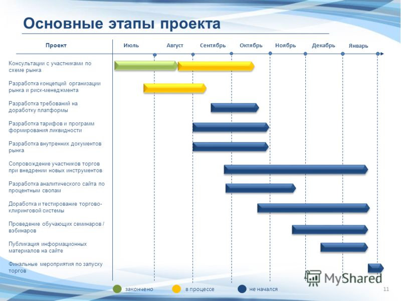11 Основные этапы проекта Проект ИюльАвгустСентябрьОктябрьНоябрьДекабрь Консультации с участниками по схеме рынка Разработка концепций организации рынка и риск-менеджмента Разработка требований на доработку платформы Разработка тарифов и программ фор