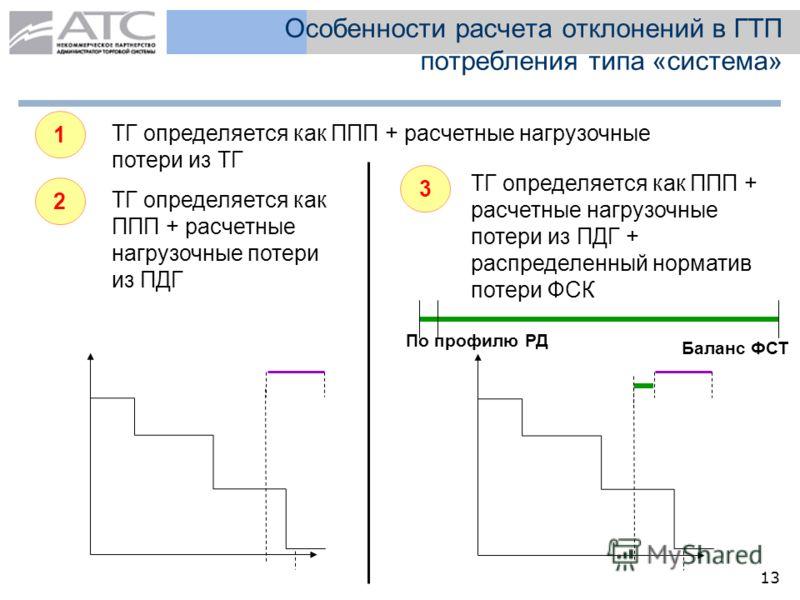 13 Особенности расчета отклонений в ГТП потребления типа «система» 1 ТГ определяется как ППП + расчетные нагрузочные потери из ТГ 2 ТГ определяется как ППП + расчетные нагрузочные потери из ПДГ 3 ТГ определяется как ППП + расчетные нагрузочные потери