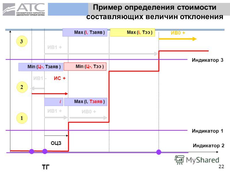22 Пример определения стоимости составляющих величин отклонения ТГ ОЦЗ Индикатор 1 ИВ1 + i ИВ0 + Max (I, Тзаяв ) Индикатор 2 ИВ1 - Min (Ц-, Тзаяв ) 1 2 3 ИВ1 + ИВ0 + Индикатор 3 Mах (I, Тзаяв )Mах (i, Тээ ) ИС + Min (Ц-, Тээ )