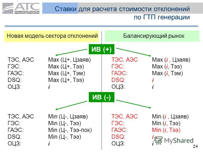 24 Ставки для расчета стоимости отклонений по ГТП генерации Новая модель сектора отклоненийБалансирующий рынок ИВ (+) ТЭС, АЭС Max (Ц+, Цзаяв) ГЭС: Max (Ц+, Тээ) ГАЭС: Max (Ц+, Тэм) DSQ: Max (Ц+, Тээ) ОЦЗ: i ТЭС, АЭС Max ( i, Цзаяв) ГЭС: Max ( i, Тээ