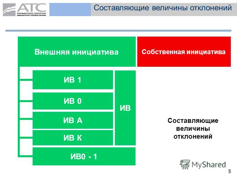 5 Составляющие величины отклонений Внешняя инициатива Собственная инициатива ИВ 1 ИВ0 - 1 ИВ А Составляющие величины отклонений ИВ К ИВ ИВ 0